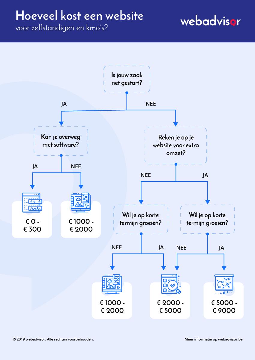 Flowchart - Hoeveel kost een website voor zelfstandigen en kmo's
