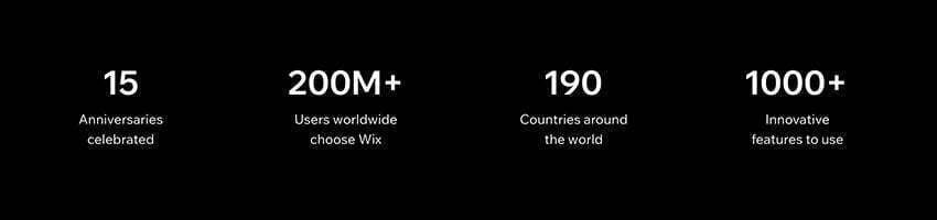 Wix statistieken